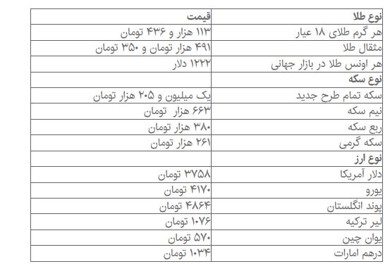قیمت لحظه ای دلار در بازار ازاد تهران