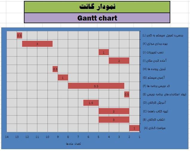 آموزش ترسیم نمودار گانت در نرم افزار اکسل