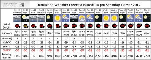 هشدار: سرعت باد روی قله دماوند، 130 کیلومتر در ساعت