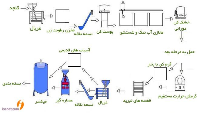 خط تولید روغن کنجد