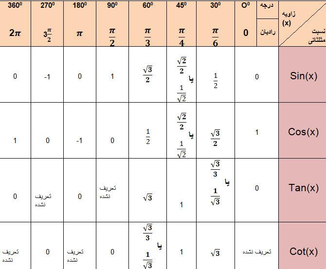 جدول نسبت های مثلثاتی