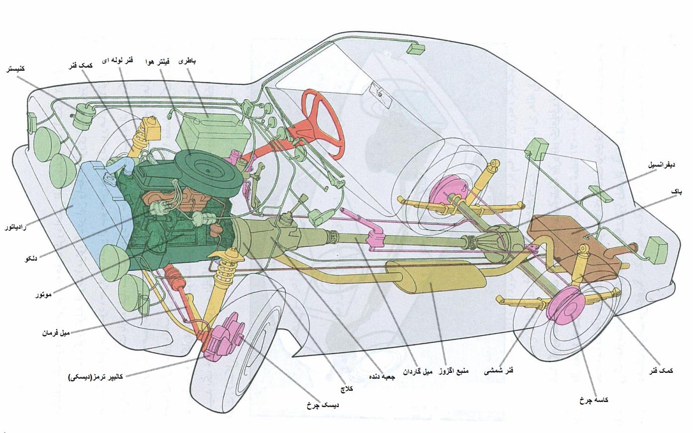 Image result for قطعه شناسی خودرو