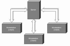 مقاله ای در مورد شبکه های کامپیوتری
